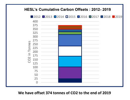 HESL Carbon Offsets